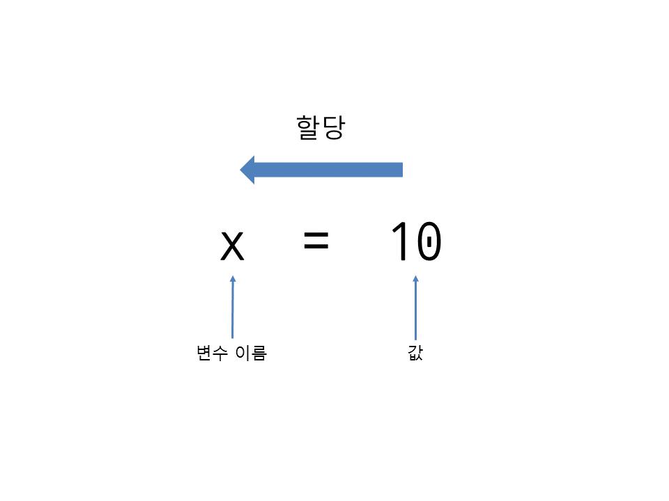 파이썬 코딩 도장: 6.1 변수 만들기