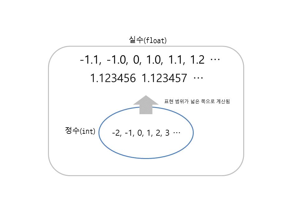 그림 5 1 표현 범위가 넓은 쪽으로 계산됨