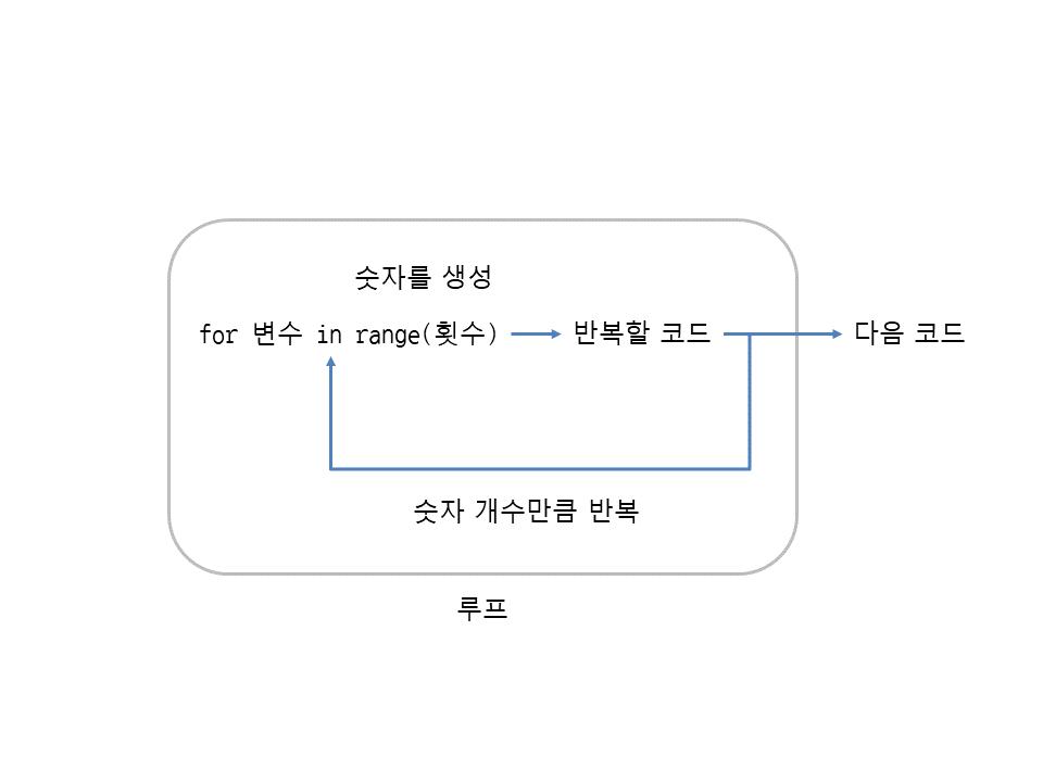 그림 16 2 for와 range의 동작 과정