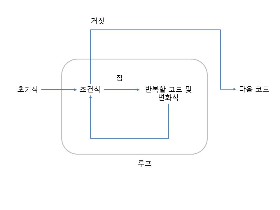 그림 17 1 while 반복문의 동작 과정