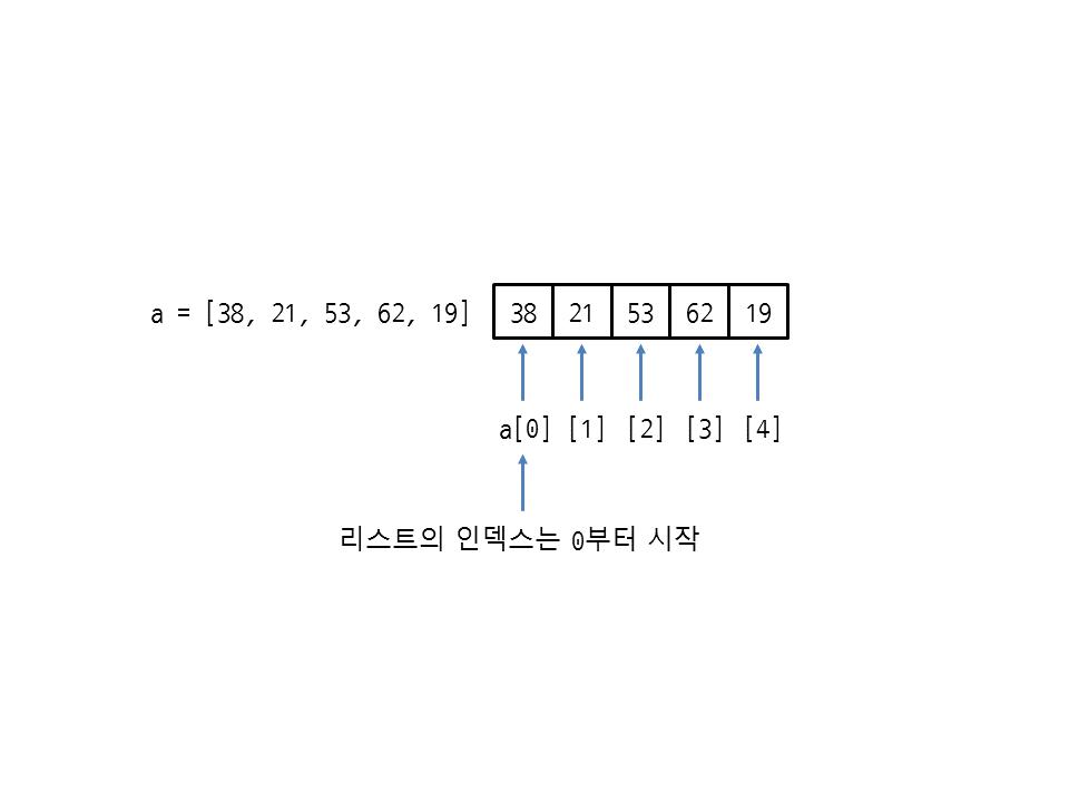 그림 22 1 인덱스로 리스트의 요소에 접근