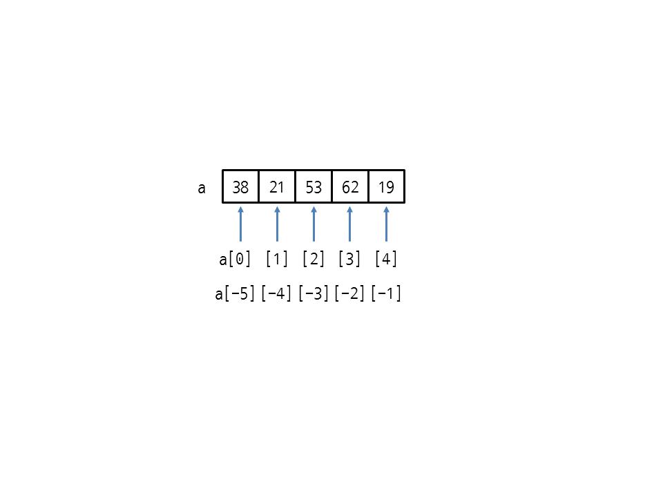 그림 22 2 리스트의 양수 인덱스와 음수 인덱스