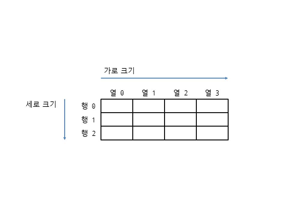 그림 24 1 2차원 리스트