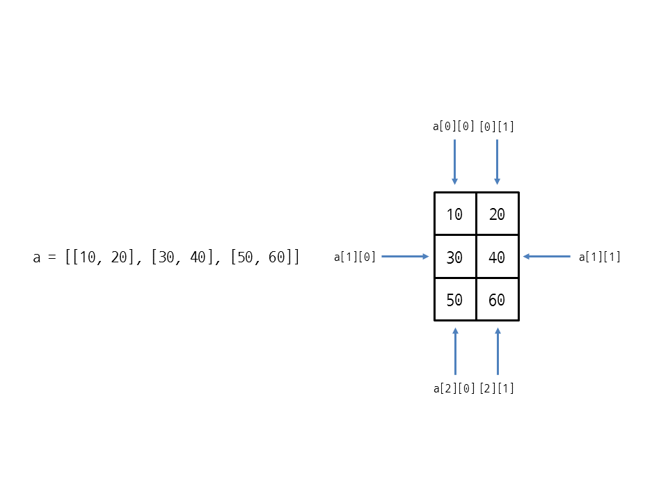 그림 24 2 인덱스로 2차원 리스트의 요소에 접근