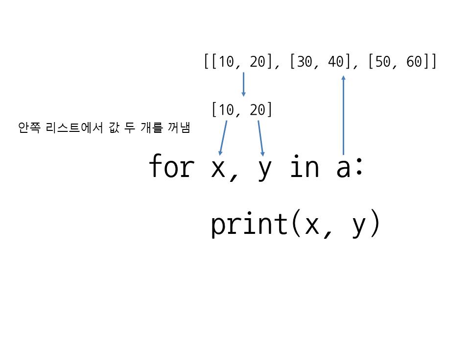 그림 24 3 2차원 리스트에서 for 반복문을 한 번만 사용