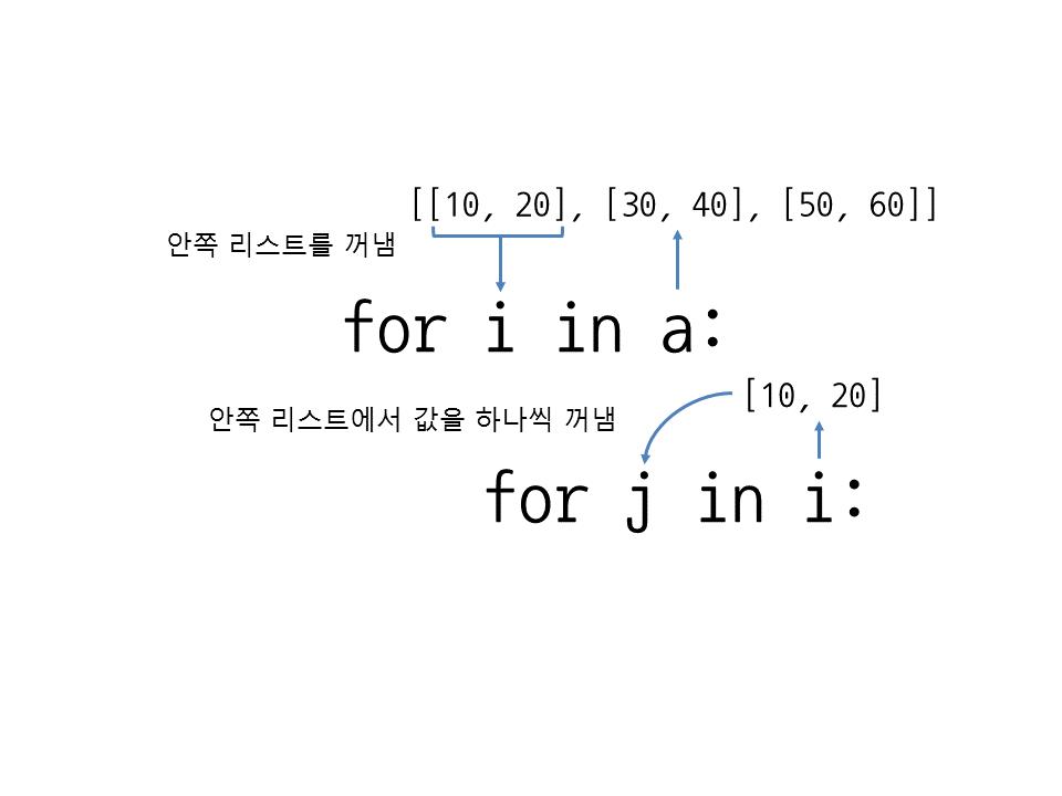 그림 24 4 2차원 리스트에서 for 반복문을 두 번 사용