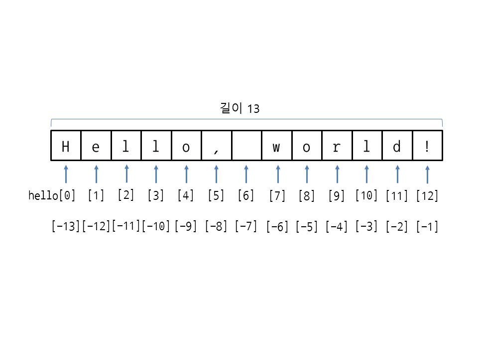 그림 25 1 문자열의 인덱스