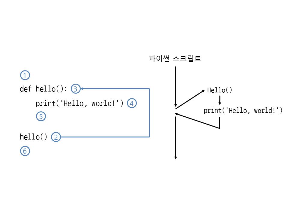 그림 31 1 파이썬 코드에서 hello 함수의 실행 순서