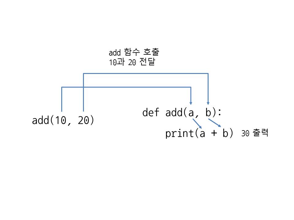그림 31 2 함수에 매개변수 사용