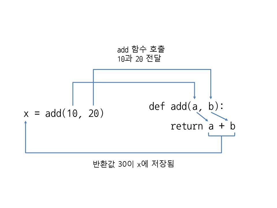 그림 31 3 함수의 반환값을 변수에 저장