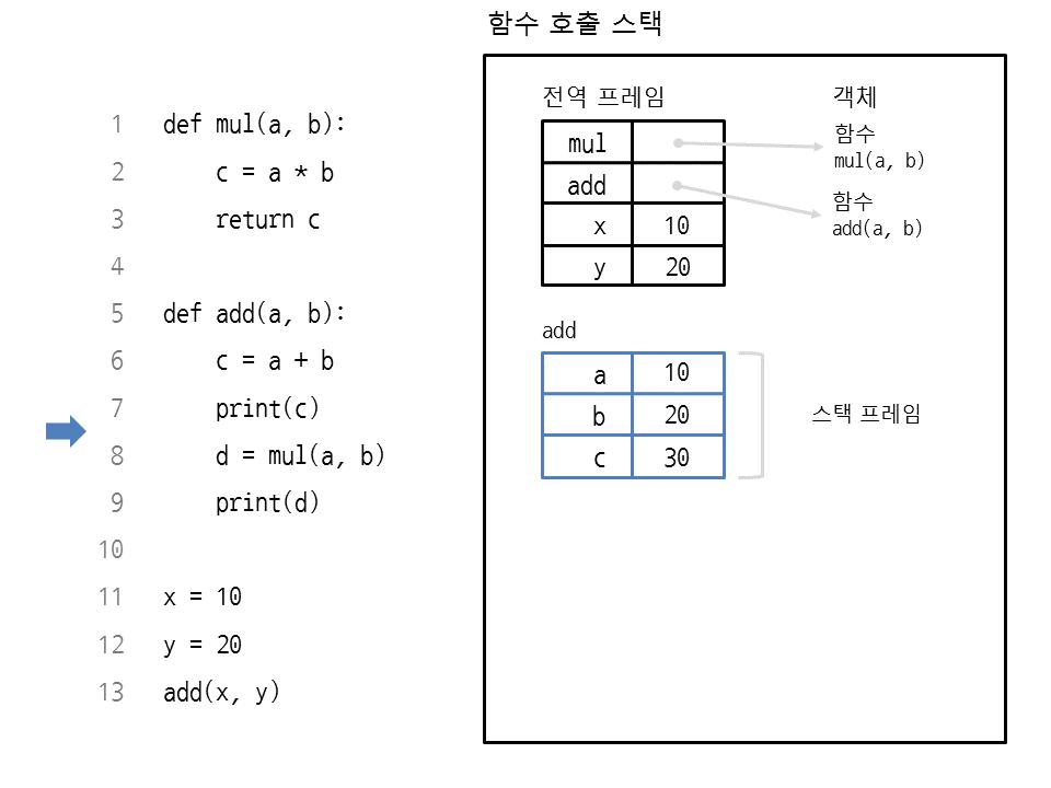 그림 31 6 함수 add의 스택 프레임